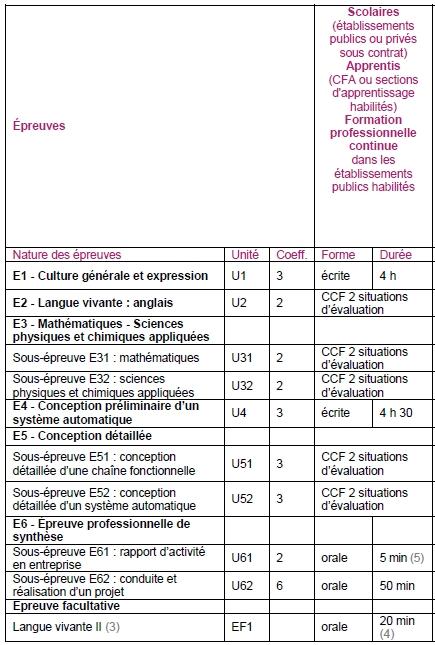 Bts Crsa Conception Et Réalisation De Systèmes Automatiques Ex